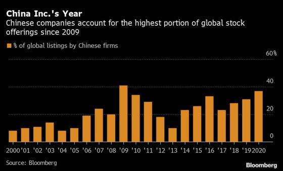 China Inc.'s IPO Haul From the U.S. and at Home Tops Records