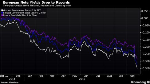 Two-year yields from Finland, France and Germany sink