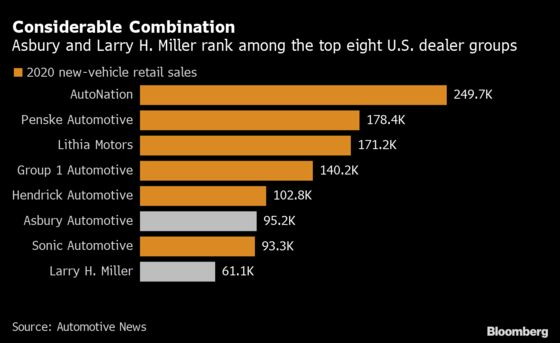 Asbury Climbs U.S. Auto-Dealer Ranks With $3.2 Billion Deal