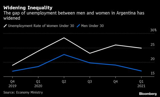 Argentina's Women Left Behind in Post-Pandemic Jobs Recovery