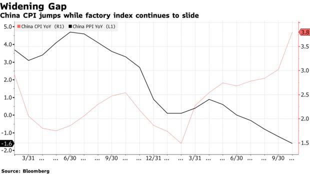 China CPI jumps while factory index continues to slide