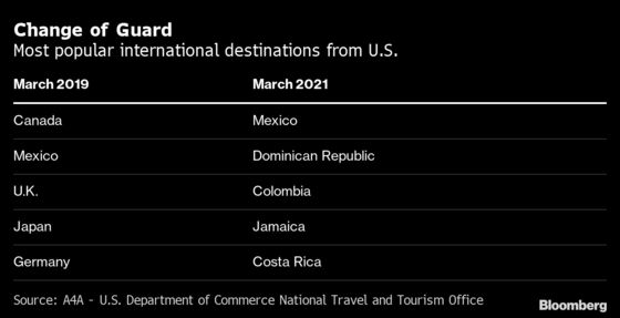 Where Can You Fly Right Now? U.S. Airlines'Summer Dreams at Risk