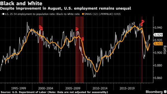 U.S. Employment Disparities Shrink in Key Metric Favored by Fed