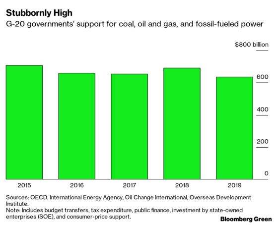 The World's Biggest Governments Are Still Propping Up Fossil Fuels