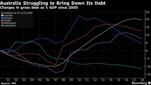 Australian gross debt forecast 20 percentage points higher in 2018 than in 2000; Switzerland seen 11 points lower
