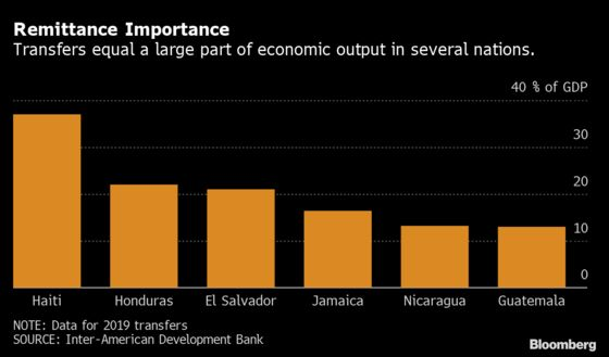 Cash Sent to Latin American Families Defies Forecasts for Plunge