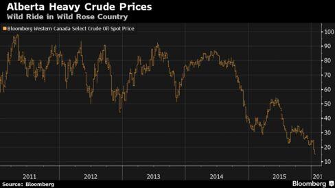 Alberta heavy crude prices