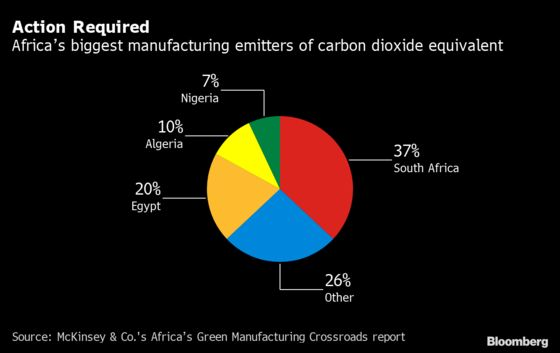 Africa Needs $2 Trillion for Green Manufacturing, McKinsey Says