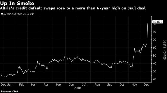 Altria's Rating Takes a Hit as S&P, Fitch Downgrade to BBB