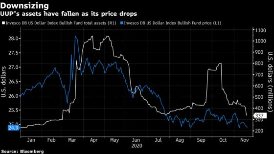 Investors Flee Bullish-Dollar Fund as Doom Calls Grow Louder