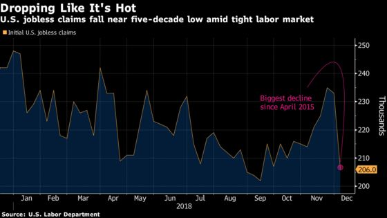 U.S. Jobless Claims Fall to 12-Week Low Amid Tight Labor Market