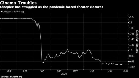 Cineplex Reports 95% Revenue Drop After Virus Closes Theaters