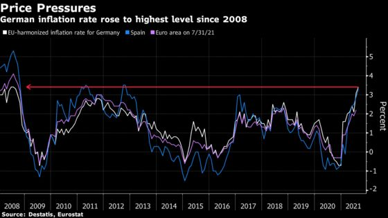 German Inflation Climbs to Highest Since 2008 on Energy Costs
