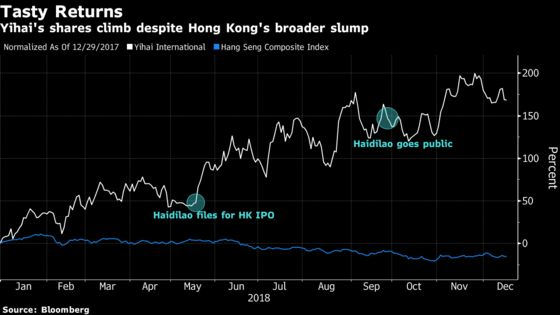 Hong Kong's Top-Performing Stock This Year Has the Magic Ingredients