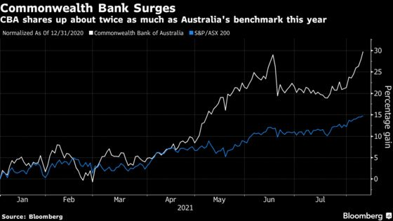 Commonwealth Bank Unveils Record Buyback Amid Profit Jump