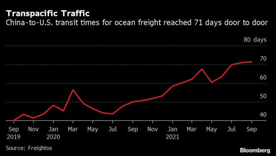 This Port Logjam Has Enough Containers to Cross Half the U.S.