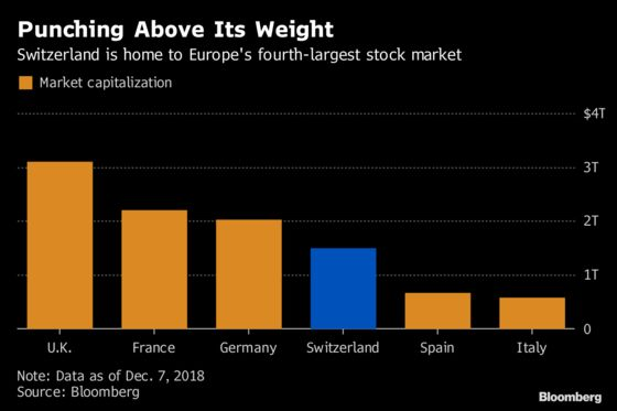 Switzerland Plays For Time In Stock Market Standoff With Eu