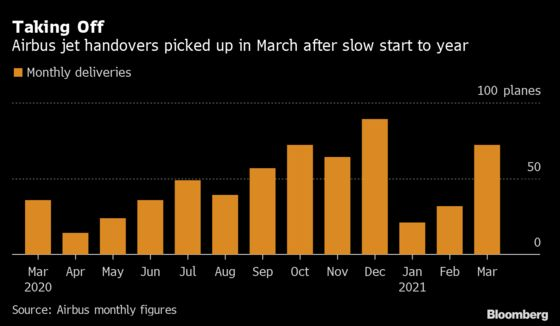 Airbus Speeds Jet Handovers in March for Year's Best Month