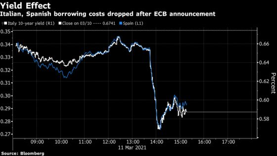 Lagarde Hails Proactive ECB Policy on Bonds to Protect Recovery