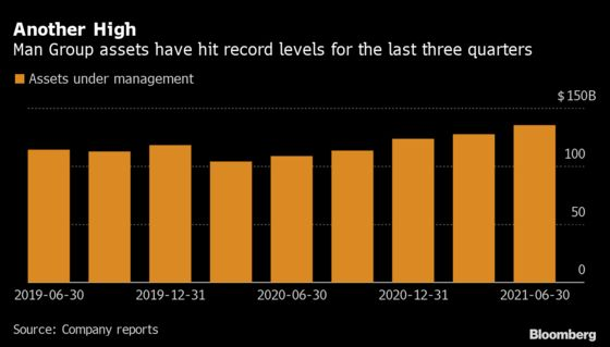 Man Group Assets Hit Record With Boost From Market Gains