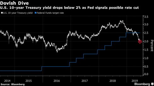 U.S. 10-year Treasury yield drops below 2% as Fed signals possible rate cut