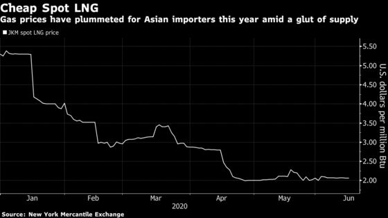 Chinese LNG Buyer Focuses on Cheap Spot Fuel Over Contracts