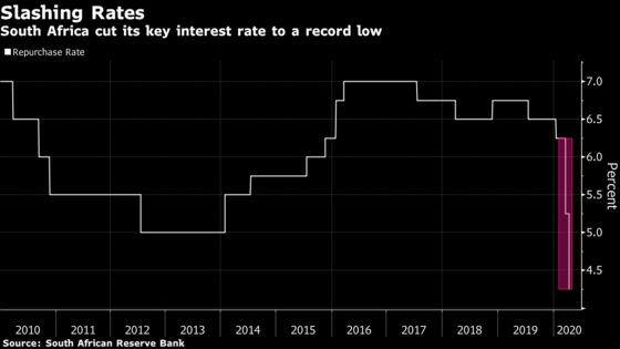 South Africa Cuts Rate to Record Low After Lockdown Extended