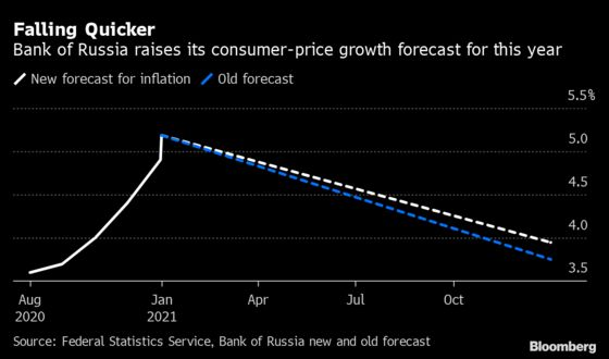 Russia Ditches Rate Cuts as Recovery Adds to Inflation Pressures