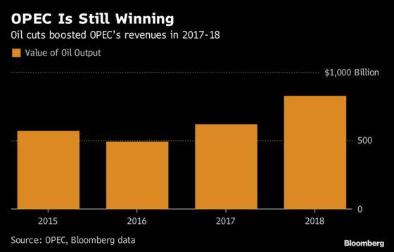 OPEC Strategy Still a Winner for Members Despite Oil Slump