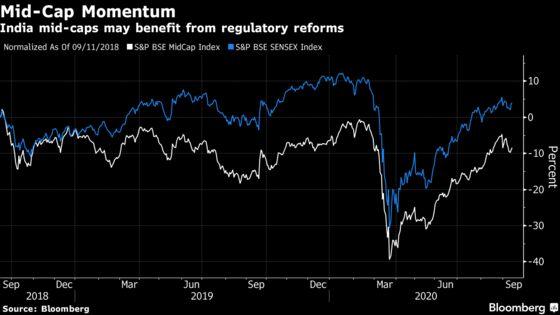 Small Cap Stocks Set for $5.4 Billion India Regulatory Boost