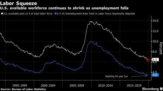 A Great Year for U.S. Jobs Is Also Likely to Be Worst Since 2011