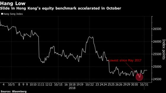 Hong Kong Shares Suffer Worst Monthly Run of Losses in 36 Years