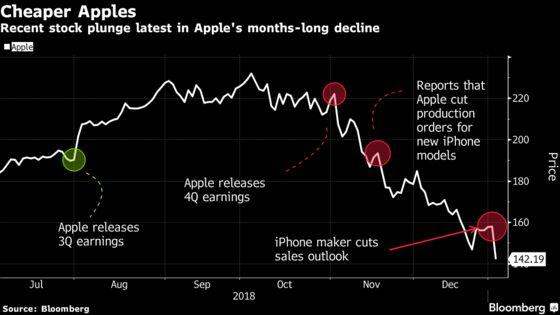 Apple Woes Send Stocks Swooning as Treasuries Jump: Markets Wrap