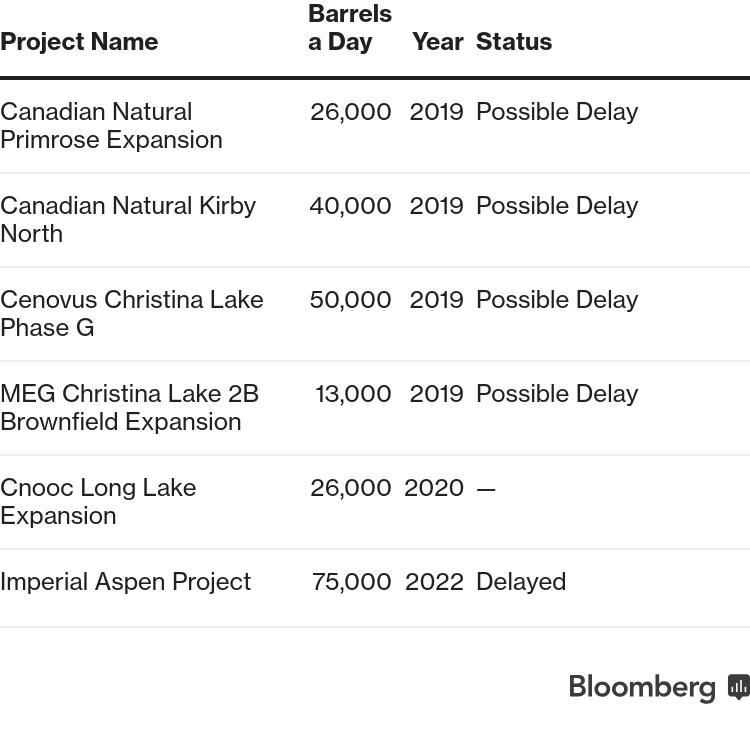 Exxon Delays $1 9 Billion Canada Project Amid Oil-Sands Woes