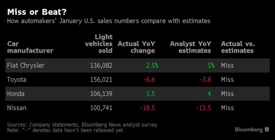 Ford Rides Trucks to Surprise Gain as Rivals Start Year Ice-Cold