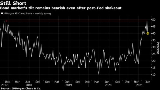 Bond Market's Bears Undaunted by Post-Fed Shakeout of Short Bets
