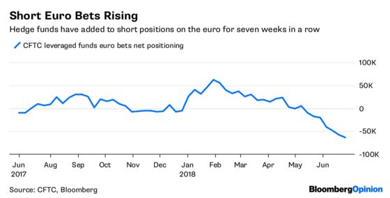 The Euro Stops Its Run of Self-Harm