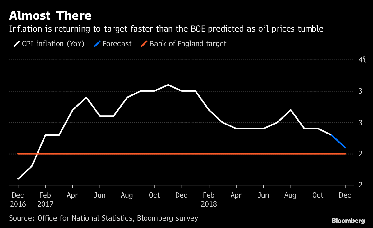 bloomberg.com - Andrew Atkinson - U.K. Inflation Is Dropping Toward Target as Oil Cheapens