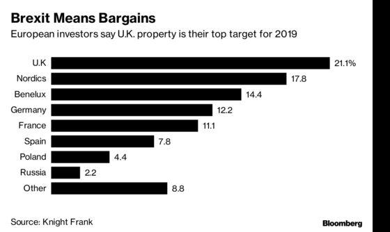 Prospect of Brexit Bargains Makes U.K. Top Spot for Property