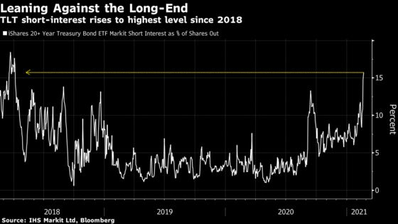 Bond ETFs of Every Flavor Hammered by Building Inflation Bets