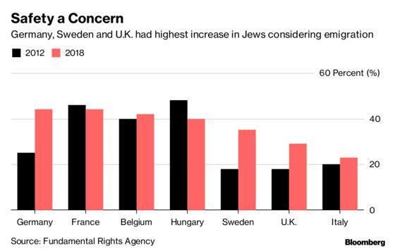 European Anti-Semitism Makes German, U.K. Jews ConsiderEmigration