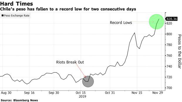 El peso de Chile ha caído a un mínimo histórico durante dos días consecutivos.