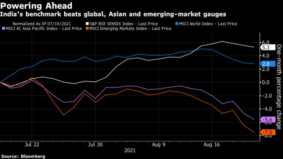 Easy Money Fuels Inflation and World-Beating Stocks in India