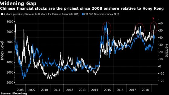 China's Stock Traders Are Paying the Most in a Decade for the Same Banks
