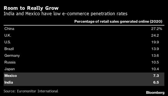Online Sales Ignitein Corners of World Late to the Revolution