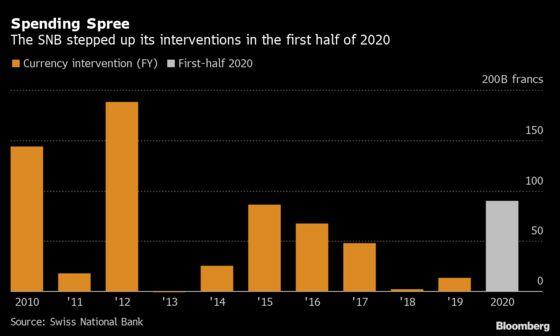SNB'sJordan Says Negative Interest Rates Are Still Key