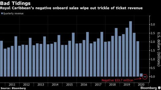 Royal Caribbean Reports Negative Revenue, a Big-Company Rarity