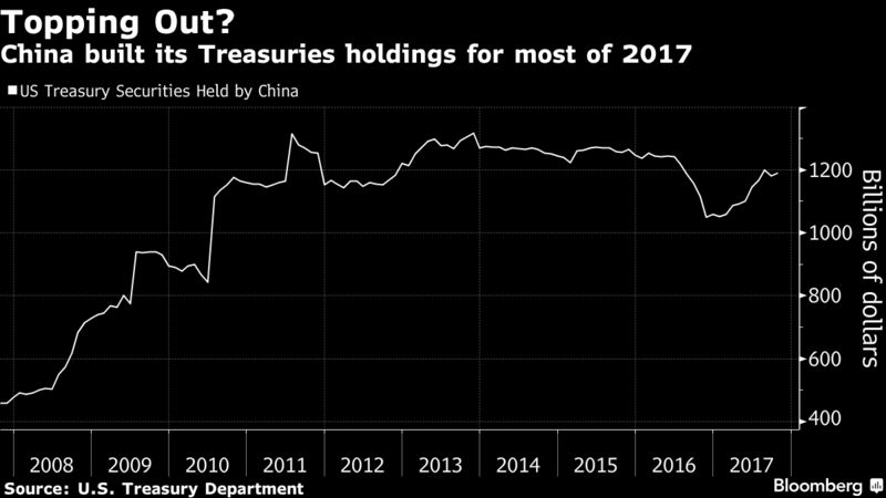 China Weighs Slowing or Halting Purchases of U.S. Treasuries – Trending Stuff