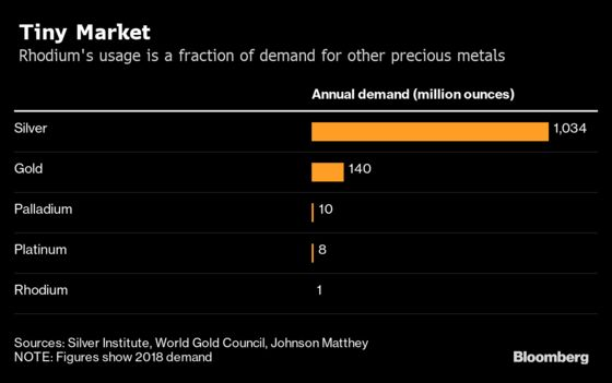 The World's Most Precious Metal Leaves Everything Else in the Dust