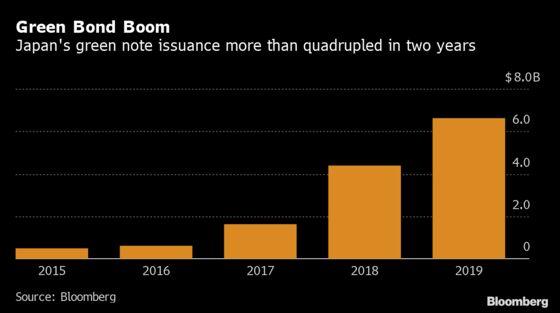 Green Boom May Limit Japan Bond Sale Slowdown After Record